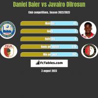Daniel Baier vs Javairo Dilrosun h2h player stats