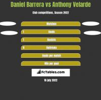 Daniel Barrera vs Anthony Velarde h2h player stats