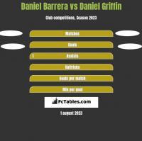 Daniel Barrera vs Daniel Griffin h2h player stats