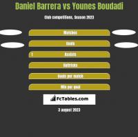 Daniel Barrera vs Younes Boudadi h2h player stats