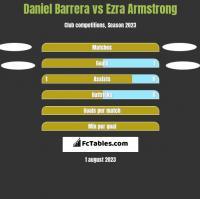 Daniel Barrera vs Ezra Armstrong h2h player stats