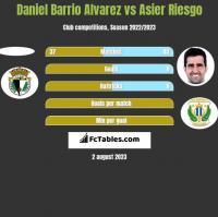 Daniel Barrio Alvarez vs Asier Riesgo h2h player stats