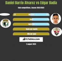 Daniel Barrio Alvarez vs Edgar Badia h2h player stats