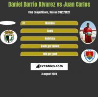 Daniel Barrio Alvarez vs Juan Carlos h2h player stats