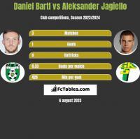Daniel Bartl vs Aleksander Jagiełło h2h player stats