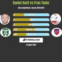 Daniel Bartl vs Fran Tudor h2h player stats