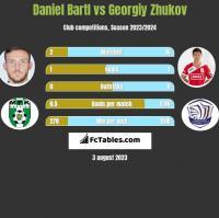 Daniel Bartl vs Gieorgij Żukow h2h player stats