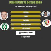 Daniel Bartl vs Gerard Badia h2h player stats
