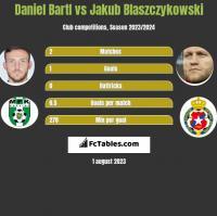 Daniel Bartl vs Jakub Błaszczykowski h2h player stats