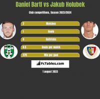 Daniel Bartl vs Jakub Holubek h2h player stats