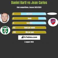 Daniel Bartl vs Jean Carlos h2h player stats