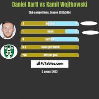 Daniel Bartl vs Kamil Wojtkowski h2h player stats