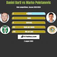 Daniel Bartl vs Marko Poletanovic h2h player stats