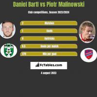 Daniel Bartl vs Piotr Malinowski h2h player stats