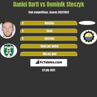 Daniel Bartl vs Dominik Steczyk h2h player stats