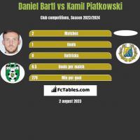 Daniel Bartl vs Kamil Piatkowski h2h player stats