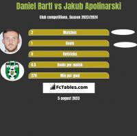 Daniel Bartl vs Jakub Apolinarski h2h player stats