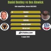 Daniel Bentley vs Ben Alnwick h2h player stats