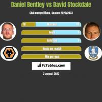 Daniel Bentley vs David Stockdale h2h player stats