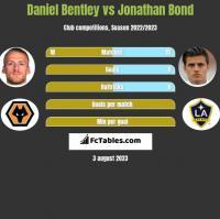 Daniel Bentley vs Jonathan Bond h2h player stats