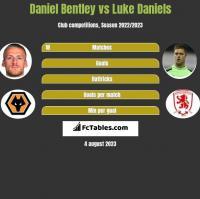 Daniel Bentley vs Luke Daniels h2h player stats