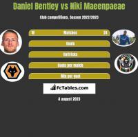 Daniel Bentley vs Niki Maeenpaeae h2h player stats
