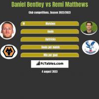 Daniel Bentley vs Remi Matthews h2h player stats