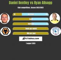 Daniel Bentley vs Ryan Allsopp h2h player stats