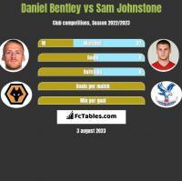 Daniel Bentley vs Sam Johnstone h2h player stats
