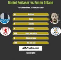 Daniel Berlaser vs Eunan O'Kane h2h player stats