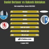 Daniel Berlaser vs Hakeeb Adelakun h2h player stats