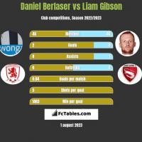 Daniel Berlaser vs Liam Gibson h2h player stats
