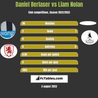 Daniel Berlaser vs Liam Nolan h2h player stats