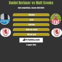Daniel Berlaser vs Matt Crooks h2h player stats