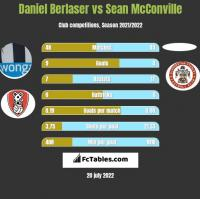 Daniel Berlaser vs Sean McConville h2h player stats