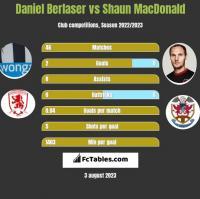 Daniel Berlaser vs Shaun MacDonald h2h player stats