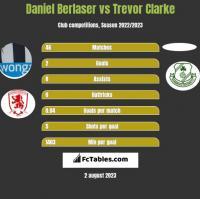 Daniel Berlaser vs Trevor Clarke h2h player stats