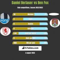 Daniel Berlaser vs Ben Fox h2h player stats