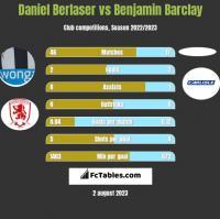 Daniel Berlaser vs Benjamin Barclay h2h player stats