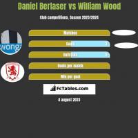 Daniel Berlaser vs William Wood h2h player stats