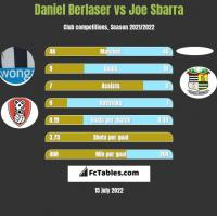 Daniel Berlaser vs Joe Sbarra h2h player stats