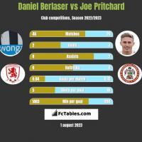 Daniel Berlaser vs Joe Pritchard h2h player stats