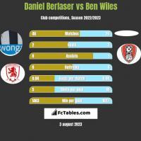 Daniel Berlaser vs Ben Wiles h2h player stats