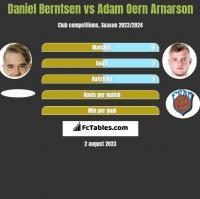 Daniel Berntsen vs Adam Oern Arnarson h2h player stats