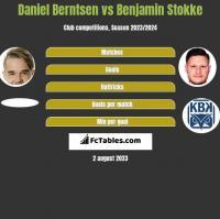 Daniel Berntsen vs Benjamin Stokke h2h player stats