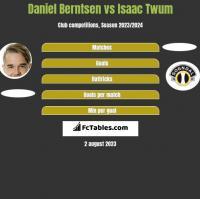 Daniel Berntsen vs Isaac Twum h2h player stats