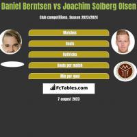 Daniel Berntsen vs Joachim Solberg Olsen h2h player stats