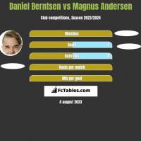 Daniel Berntsen vs Magnus Andersen h2h player stats