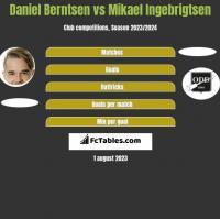 Daniel Berntsen vs Mikael Ingebrigtsen h2h player stats