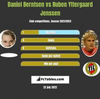 Daniel Berntsen vs Ruben Yttergaard Jenssen h2h player stats